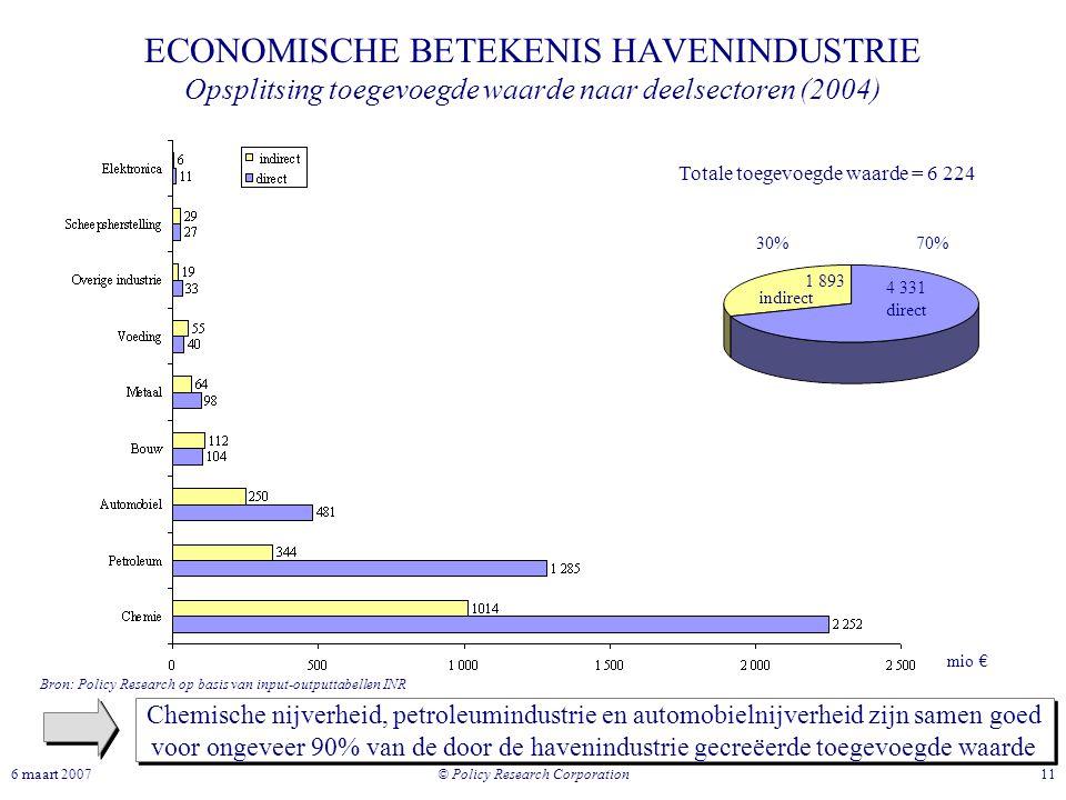 © Policy Research Corporation 116 maart 2007 ECONOMISCHE BETEKENIS HAVENINDUSTRIE Opsplitsing toegevoegde waarde naar deelsectoren (2004) Chemische ni