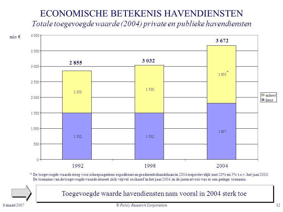 © Policy Research Corporation 126 maart 2007 ECONOMISCHE BETEKENIS HAVENDIENSTEN Totale toegevoegde waarde (2004) private en publieke havendiensten To