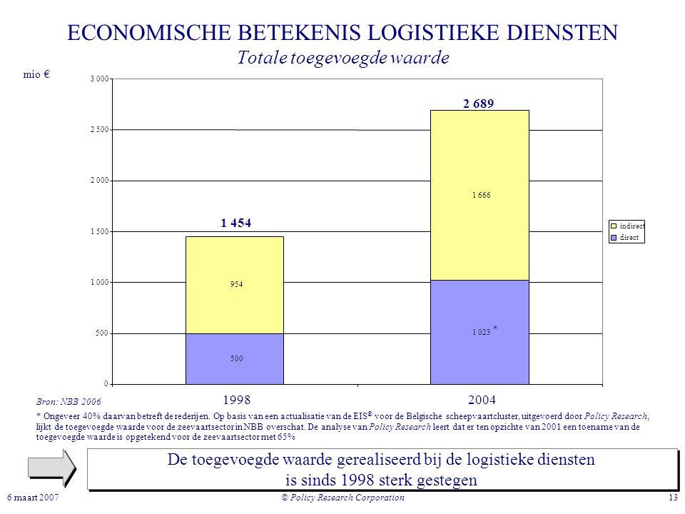 © Policy Research Corporation 136 maart 2007 ECONOMISCHE BETEKENIS LOGISTIEKE DIENSTEN Totale toegevoegde waarde De toegevoegde waarde gerealiseerd bi