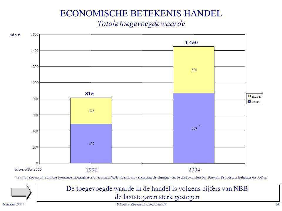 © Policy Research Corporation 146 maart 2007 ECONOMISCHE BETEKENIS HANDEL Totale toegevoegde waarde De toegevoegde waarde in de handel is volgens cijf