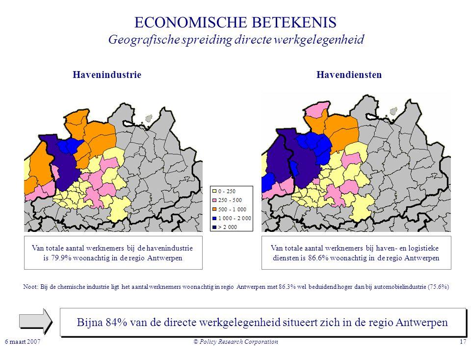 © Policy Research Corporation 176 maart 2007 ECONOMISCHE BETEKENIS Geografische spreiding directe werkgelegenheid Bijna 84% van de directe werkgelegen