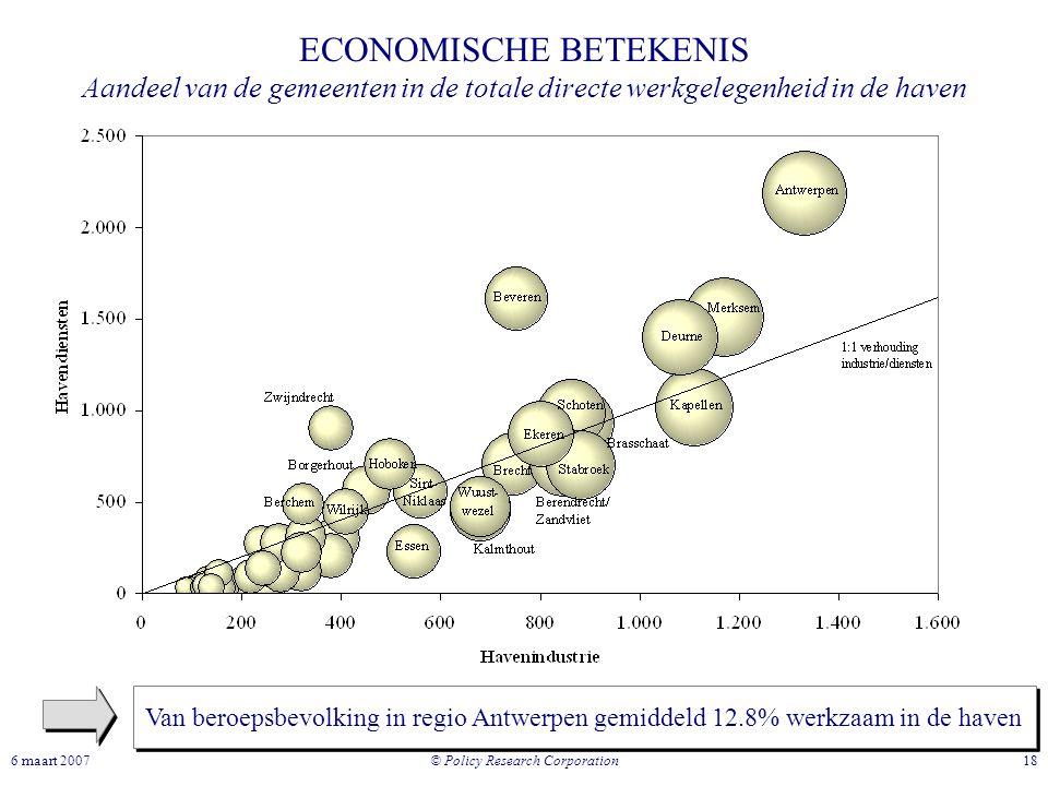 © Policy Research Corporation 186 maart 2007 ECONOMISCHE BETEKENIS Aandeel van de gemeenten in de totale directe werkgelegenheid in de haven Van beroe