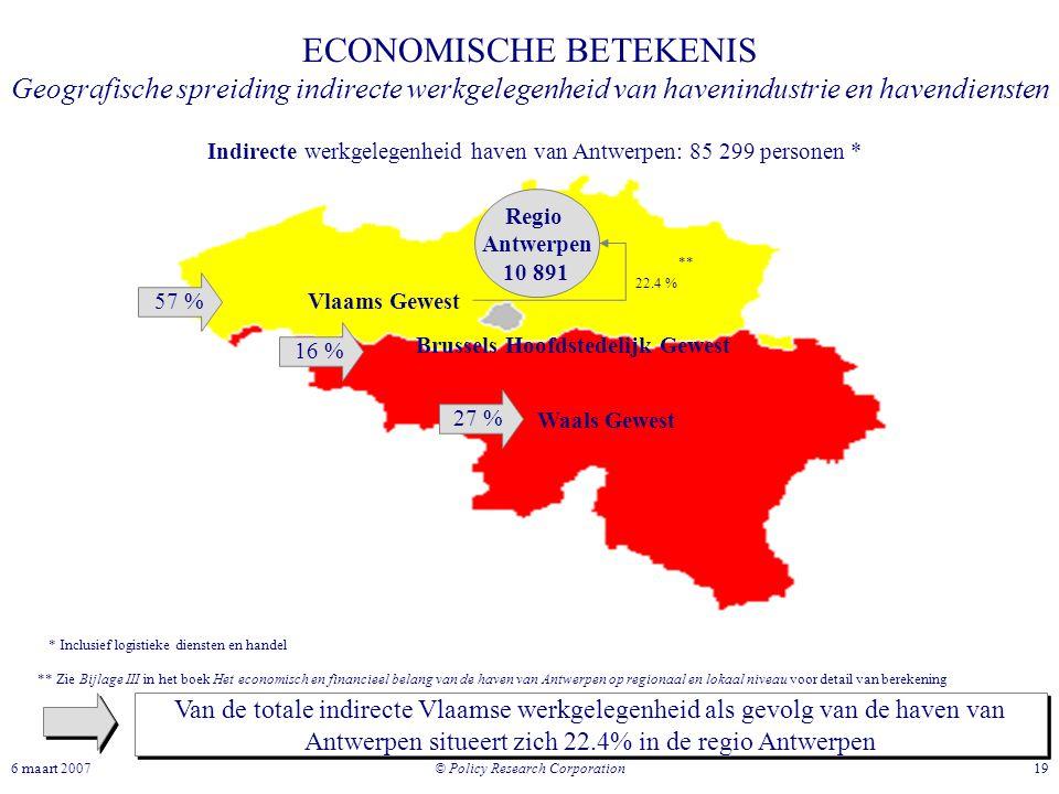 © Policy Research Corporation 196 maart 2007 Waals Gewest Vlaams Gewest Brussels Hoofdstedelijk Gewest ECONOMISCHE BETEKENIS Geografische spreiding in