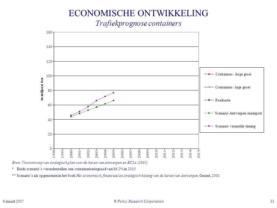 © Policy Research Corporation 316 maart 2007 ECONOMISCHE ONTWIKKELING Trafiekprognose containers * Beide scenario's veronderstellen een containerisati