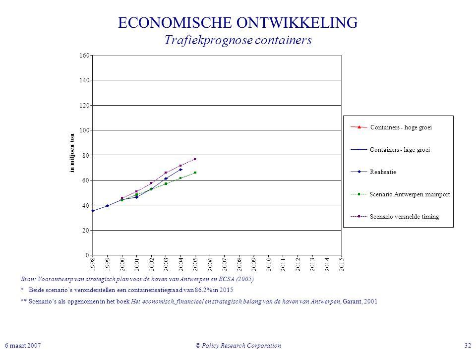 © Policy Research Corporation 326 maart 2007 ECONOMISCHE ONTWIKKELING Trafiekprognose containers * Beide scenario's veronderstellen een containerisati