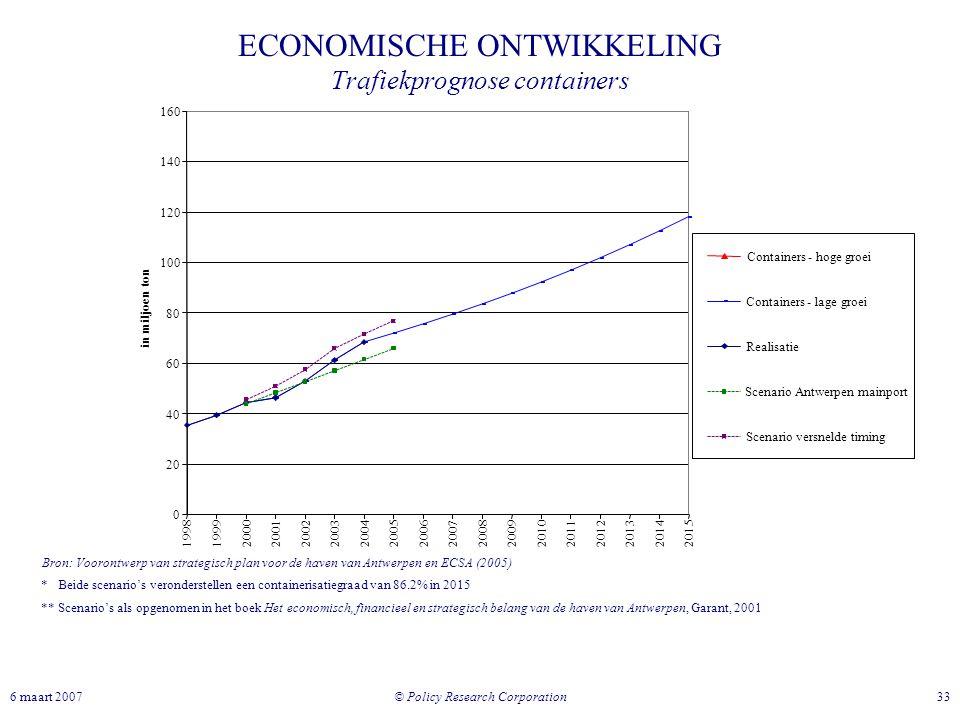 © Policy Research Corporation 336 maart 2007 ECONOMISCHE ONTWIKKELING Trafiekprognose containers * Beide scenario's veronderstellen een containerisati