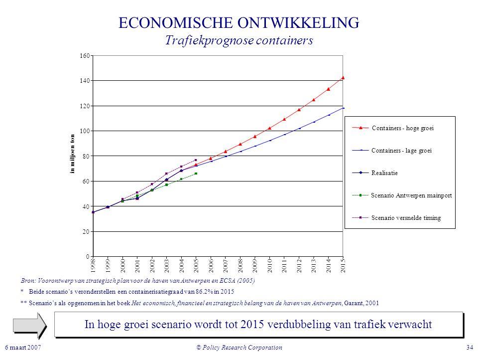 © Policy Research Corporation 346 maart 2007 ECONOMISCHE ONTWIKKELING Trafiekprognose containers In hoge groei scenario wordt tot 2015 verdubbeling va