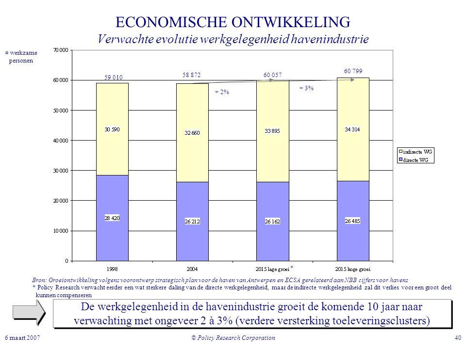 © Policy Research Corporation 406 maart 2007 59 010 58 87260 057 60 799 Bron: Groeiontwikkeling volgens voorontwerp strategisch plan voor de haven van