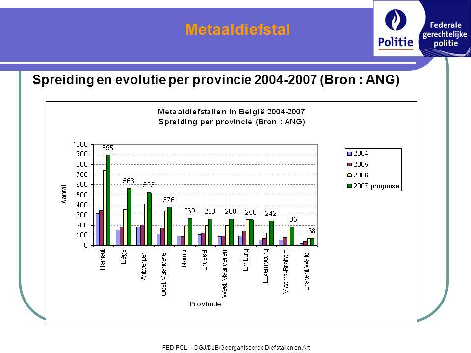 Spreiding en evolutie per provincie 2004-2007 (Bron : ANG) FED POL – DGJ/DJB/Georganiseerde Diefstallen en Art Metaaldiefstal