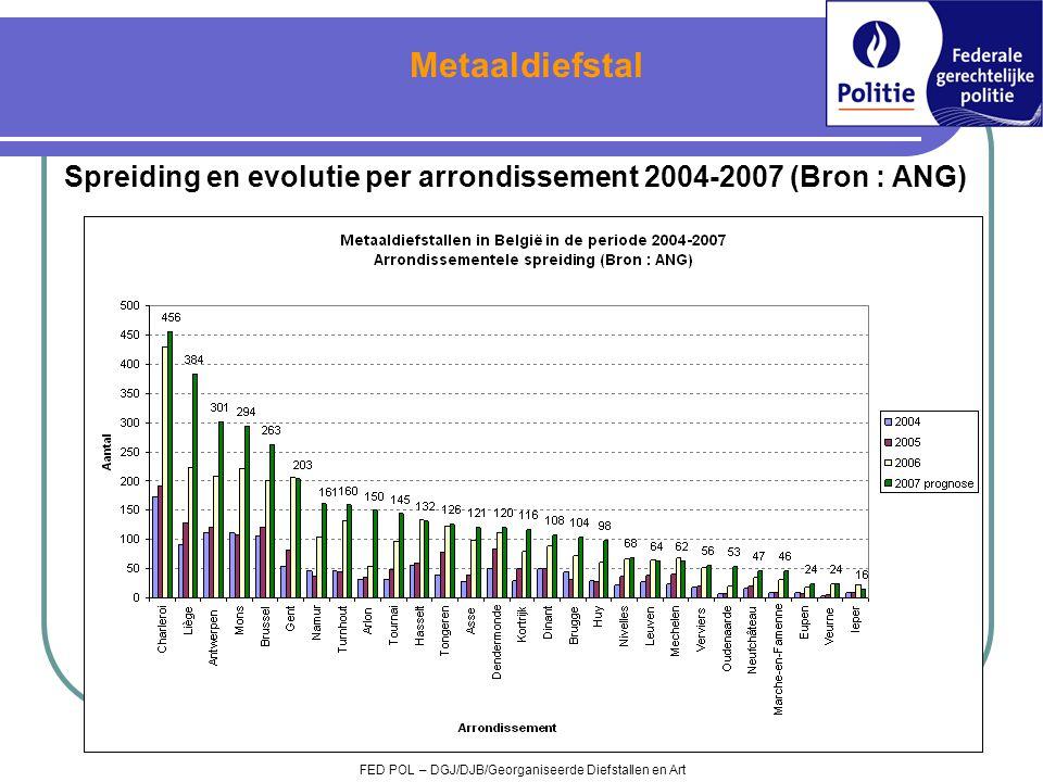 Spreiding en evolutie per arrondissement 2004-2007 (Bron : ANG) FED POL – DGJ/DJB/Georganiseerde Diefstallen en Art Metaaldiefstal