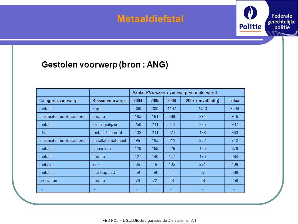 Gestolen voorwerp (bron : ANG) FED POL – DGJ/DJB/Georganiseerde Diefstallen en Art Metaaldiefstal Aantal PVs waarin voorwerp vermeld wordt Categorie v