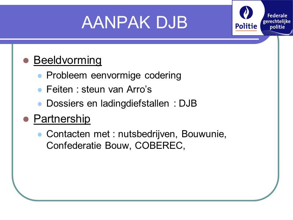 AANPAK DJB  Beeldvorming  Probleem eenvormige codering  Feiten : steun van Arro's  Dossiers en ladingdiefstallen : DJB  Partnership  Contacten met : nutsbedrijven, Bouwunie, Confederatie Bouw, COBEREC,