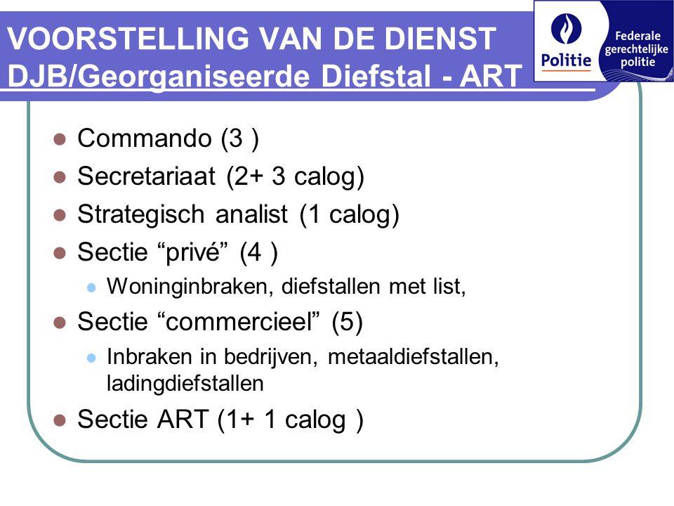 VOORSTELLING VAN DE DIENST DJB/Georganiseerde Diefstal - ART  Commando (3 )  Secretariaat (2+ 3 calog)  Strategisch analist (1 calog)  Sectie privé (4 )  Woninginbraken, diefstallen met list,  Sectie commercieel (5)  Inbraken in bedrijven, metaaldiefstallen, ladingdiefstallen  Sectie ART (1+ 1 calog )
