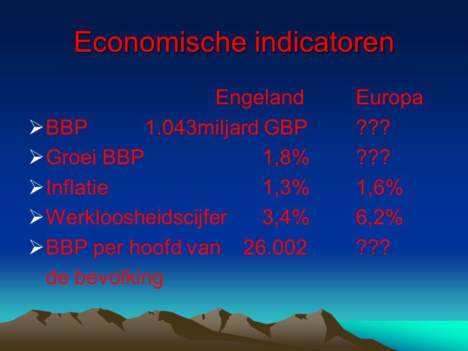 Economische indicatoren EngelandEuropa  BBP 1.043miljard GBP??.