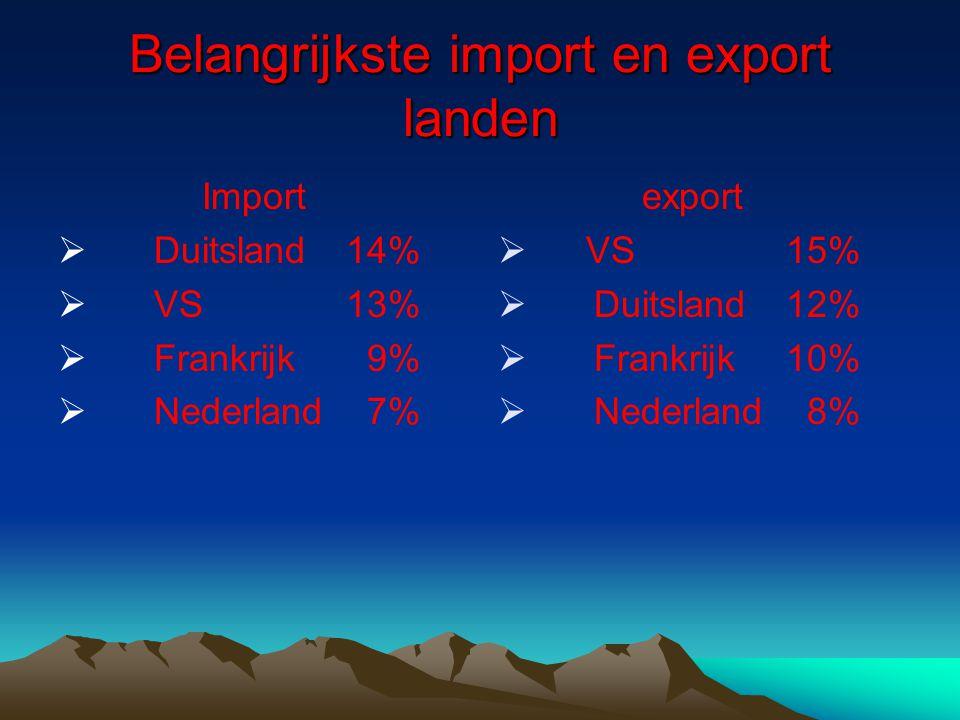 Belangrijkste import en export landen Import  Duitsland14%  VS13%  Frankrijk 9%  Nederland 7% export   VS15%   Duitsland12%   Frankrijk10%   Nederland 8%