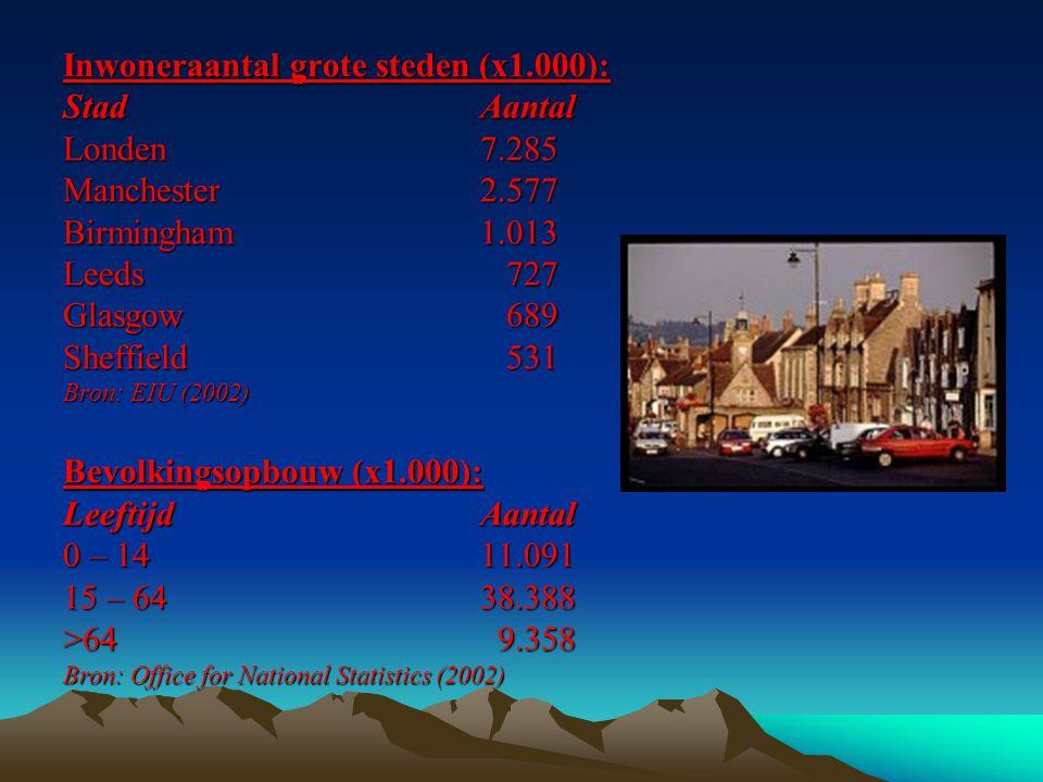 Inwoneraantal grote steden (x1.000): StadAantal Londen7.285 Manchester2.577 Birmingham1.013 Leeds 727 Glasgow 689 Sheffield 531 Bron: EIU (2002) Bevolkingsopbouw (x1.000): LeeftijdAantal 0 – 1411.091 15 – 6438.388 >64 9.358 Bron: Office for National Statistics (2002)