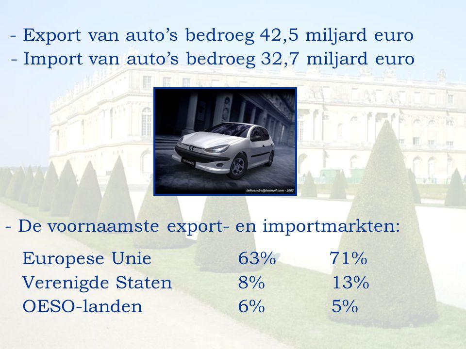 - Export van auto's bedroeg 42,5 miljard euro - Import van auto's bedroeg 32,7 miljard euro - De voornaamste export- en importmarkten: Europese Unie 6