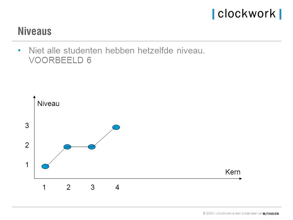 © 2004 | clockwork is een onderdeel van Niveaus •Niet alle studenten hebben hetzelfde niveau.