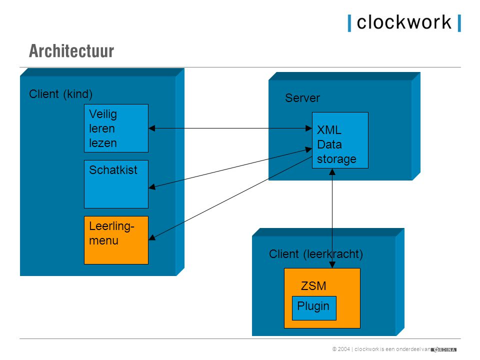 © 2004 | clockwork is een onderdeel van Architectuur Client (kind) Veilig leren lezen Schatkist Leerling- menu Server XML Data storage Client (leerkracht) ZSM Plugin