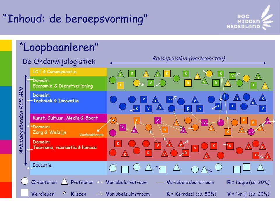 """ICT & Communicatie Domein: Economie & Dienstverlening """"Loopbaanleren"""" De Onderwijslogistiek Arbeidsgebieden ROC MN Domein: Techniek & Innovatie K K K"""