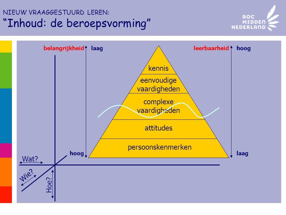 Wat? Wie? Hoe? kennis eenvoudige vaardigheden complexe vaardigheden attitudes persoonskenmerken hoog laag leerbaarheidbelangrijkheid NIEUW VRAAGGESTUU