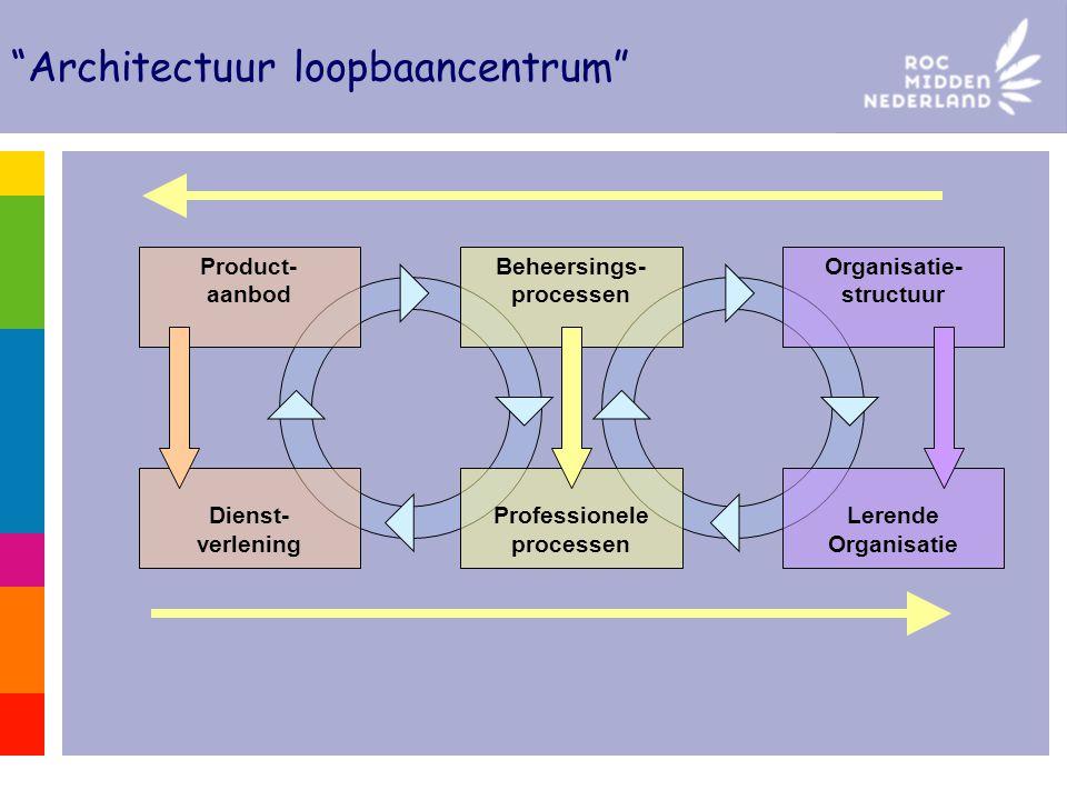 """""""Architectuur loopbaancentrum"""" Product- aanbod Beheersings- processen Organisatie- structuur Dienst- verlening Professionele processen Lerende Organis"""