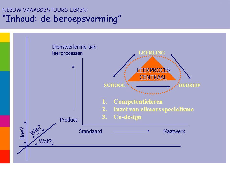 Wat? Wie? Hoe? StandaardMaatwerk Product Dienstverlening aan leerprocessen SCHOOL LEERLING BEDRIJF LEERPROCESCENTRAAL 1.Competentieleren 2.Inzet van e