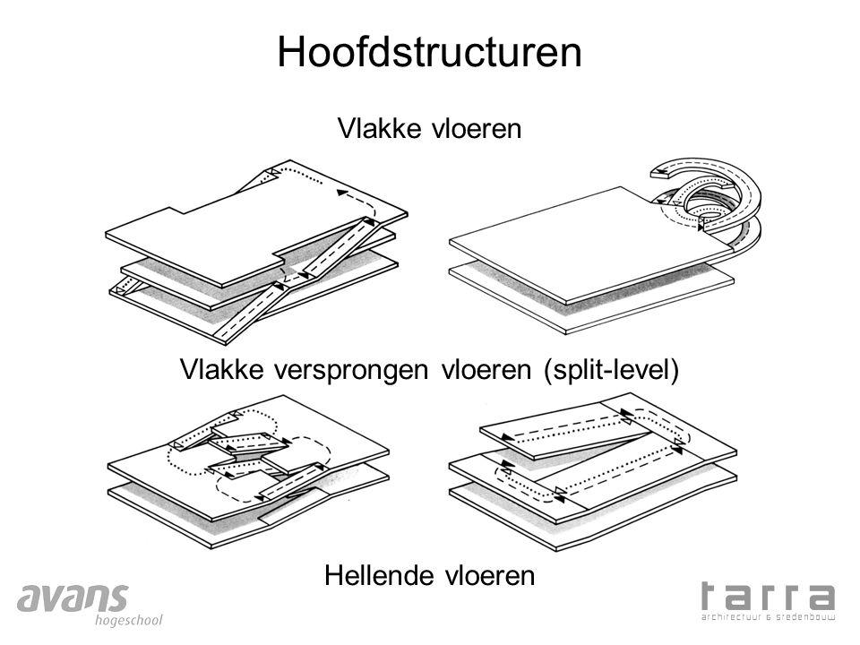 Hoofdstructuren Vlakke vloeren Vlakke versprongen vloeren (split-level) Hellende vloeren