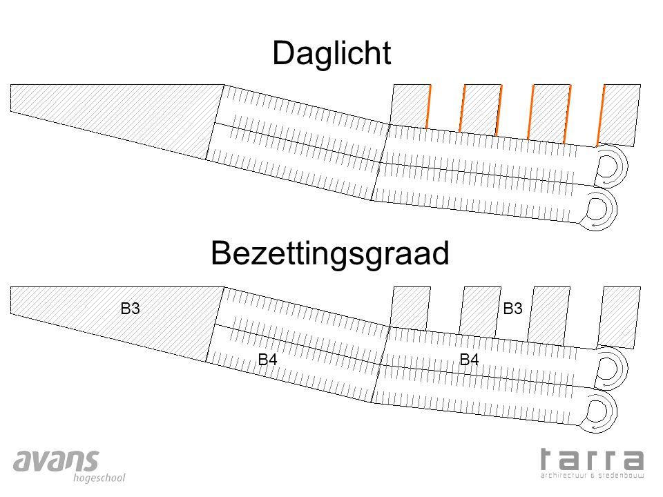 Daglicht Bezettingsgraad B3 B4 B3 B4
