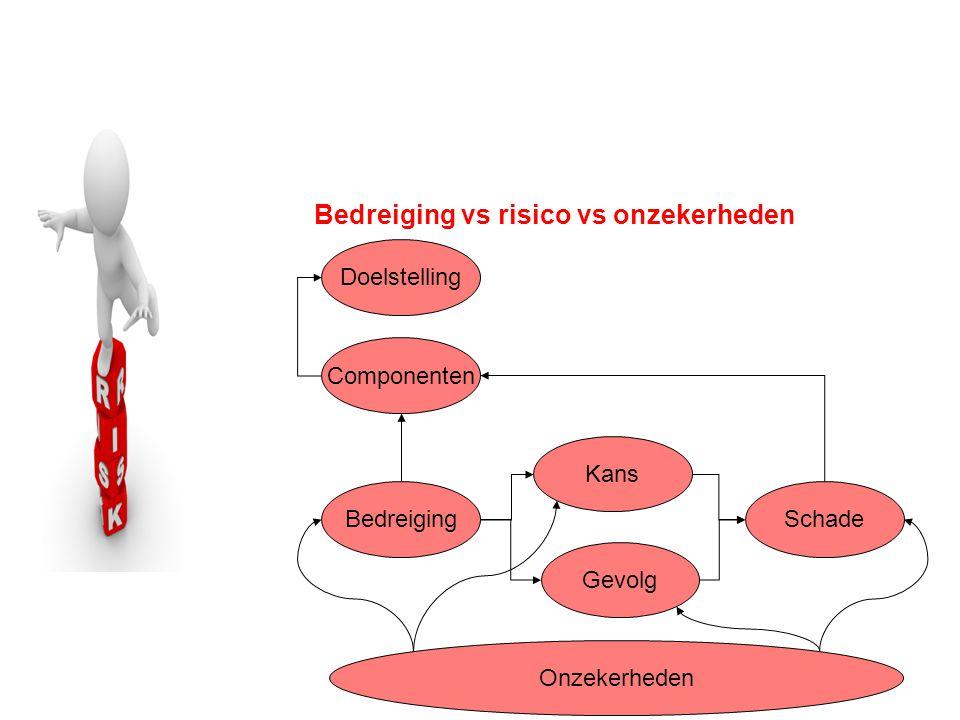 Bedreiging vs risico vs onzekerheden Bedreiging Kans Gevolg Doelstelling Componenten Schade Onzekerheden