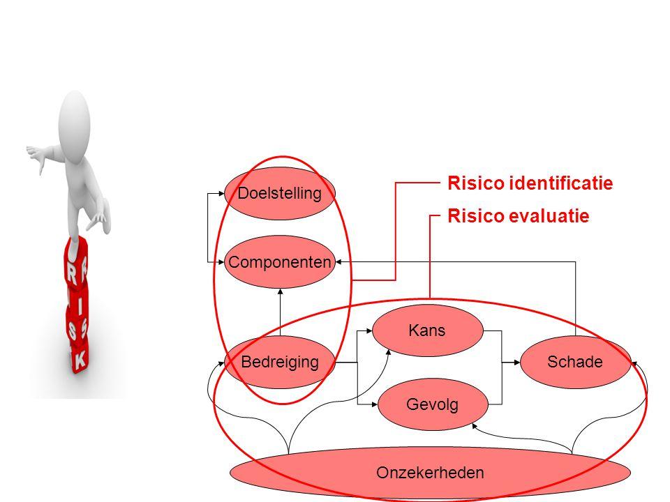 Bedreiging Kans Gevolg Doelstelling Componenten Schade Onzekerheden Risico identificatie Risico evaluatie