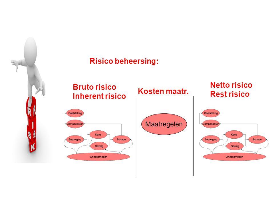 Maatregelen Risico beheersing: Bruto risico Inherent risico Netto risico Rest risico Kosten maatr.