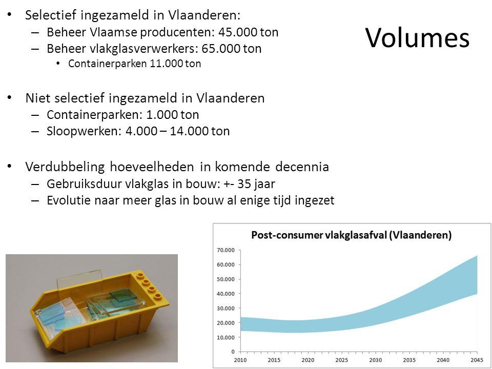 Volumes • Selectief ingezameld in Vlaanderen: – Beheer Vlaamse producenten: 45.000 ton – Beheer vlakglasverwerkers: 65.000 ton • Containerparken 11.000 ton • Niet selectief ingezameld in Vlaanderen – Containerparken: 1.000 ton – Sloopwerken: 4.000 – 14.000 ton • Verdubbeling hoeveelheden in komende decennia – Gebruiksduur vlakglas in bouw: +- 35 jaar – Evolutie naar meer glas in bouw al enige tijd ingezet