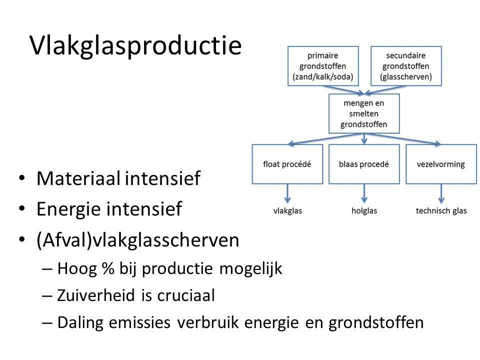 Vlakglasproductie • Materiaal intensief • Energie intensief • (Afval)vlakglasscherven – Hoog % bij productie mogelijk – Zuiverheid is cruciaal – Daling emissies verbruik energie en grondstoffen