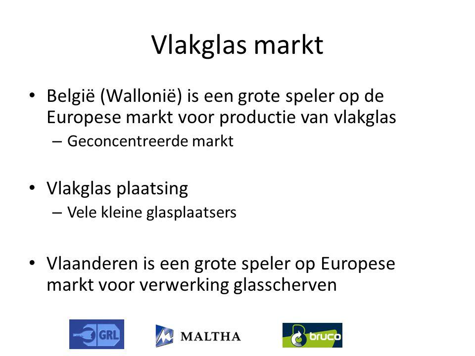 Vlakglas markt • België (Wallonië) is een grote speler op de Europese markt voor productie van vlakglas – Geconcentreerde markt • Vlakglas plaatsing – Vele kleine glasplaatsers • Vlaanderen is een grote speler op Europese markt voor verwerking glasscherven