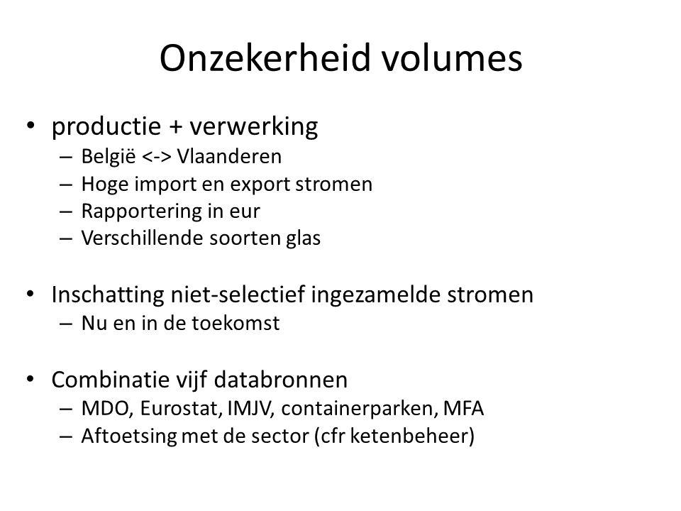 Onzekerheid volumes • productie + verwerking – België Vlaanderen – Hoge import en export stromen – Rapportering in eur – Verschillende soorten glas • Inschatting niet-selectief ingezamelde stromen – Nu en in de toekomst • Combinatie vijf databronnen – MDO, Eurostat, IMJV, containerparken, MFA – Aftoetsing met de sector (cfr ketenbeheer)