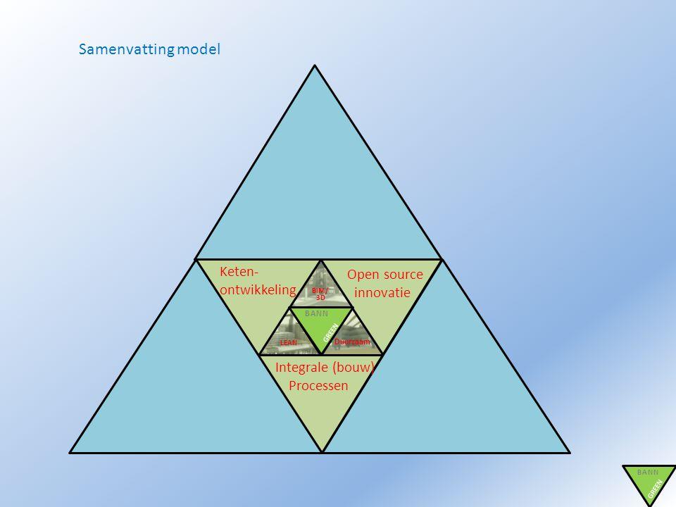 BANN GREEN BIM/ 3D LEAN BANN GREEN Duurzaam Samenvatting model Keten- ontwikkeling Open source innovatie Integrale (bouw) Processen