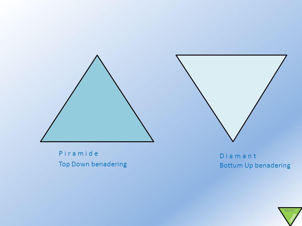 BANN GREEN P i r a m i d e D i a m a n t Top Down benadering Bottum Up benadering