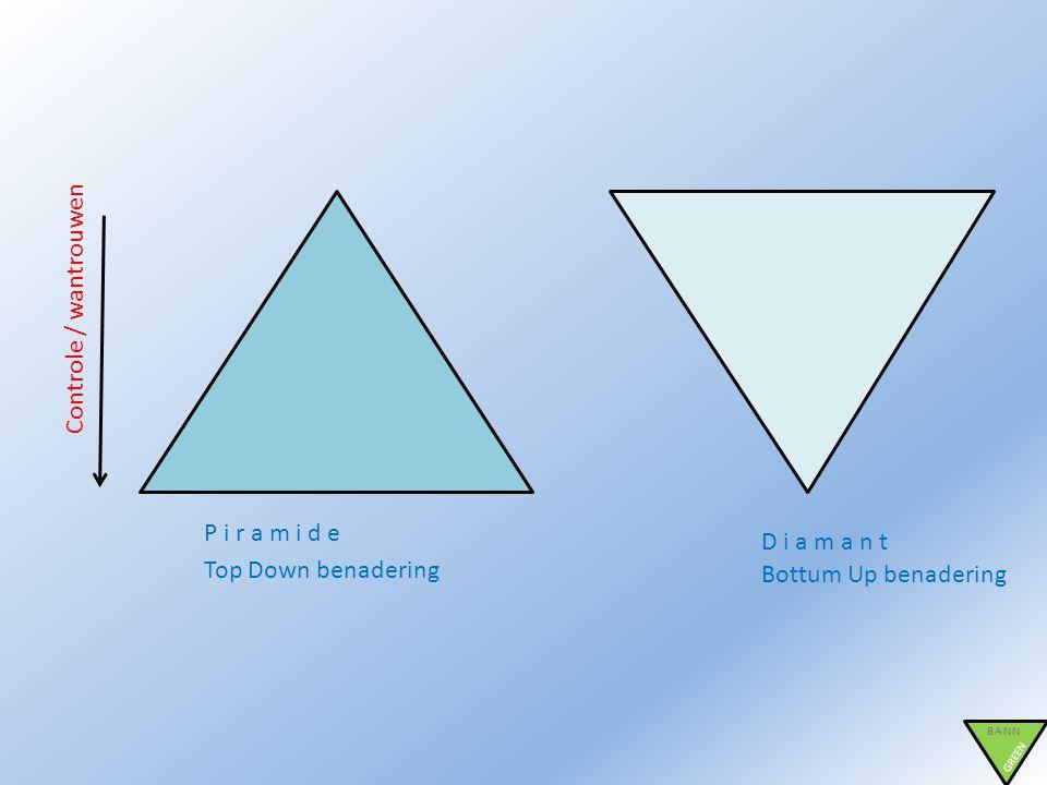 BANN GREEN P i r a m i d e D i a m a n t Controle / wantrouwen Top Down benadering Bottum Up benadering