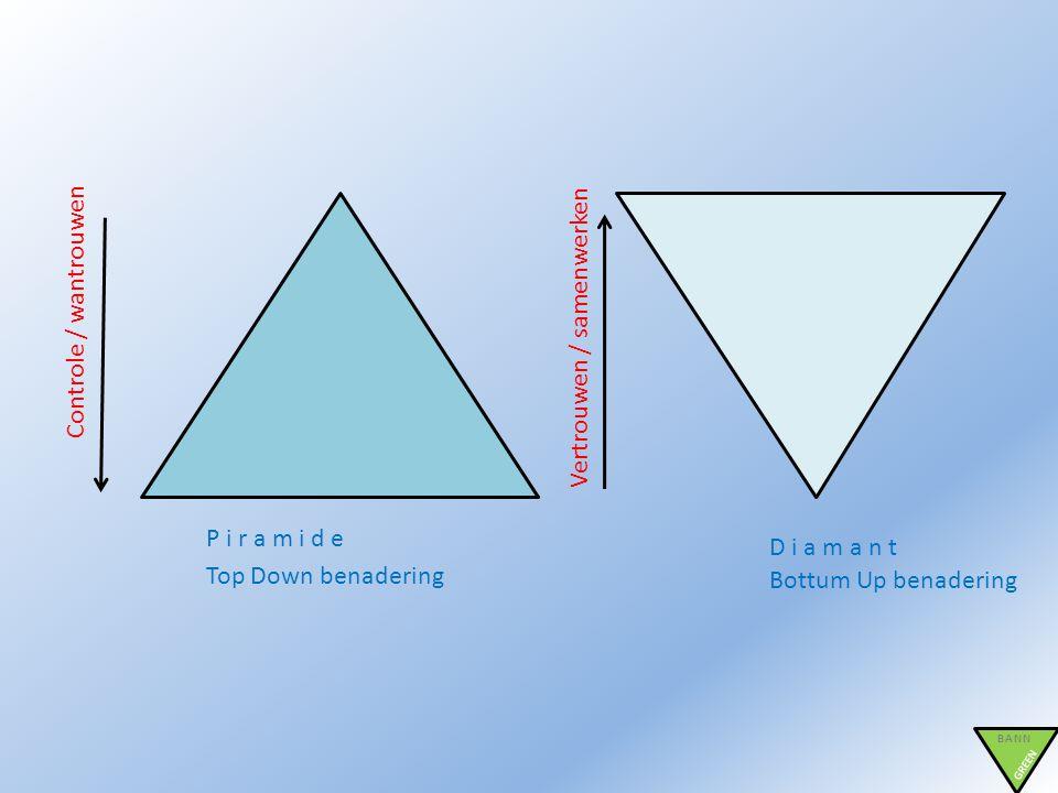 BANN GREEN P i r a m i d e D i a m a n t Controle / wantrouwen Vertrouwen / samenwerken Top Down benadering Bottum Up benadering