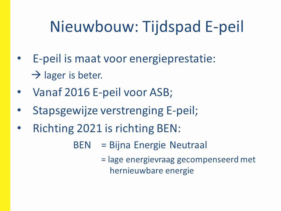 Nieuwbouw: Tijdspad E-peil • E-peil is maat voor energieprestatie:  lager is beter.