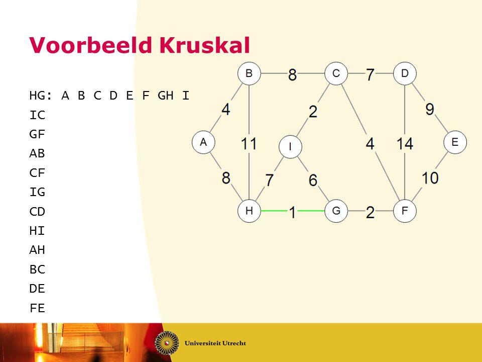 Voorbeeld Kruskal HG: A B C D E F GH I IC GF AB CF IG CD HI AH BC DE FE