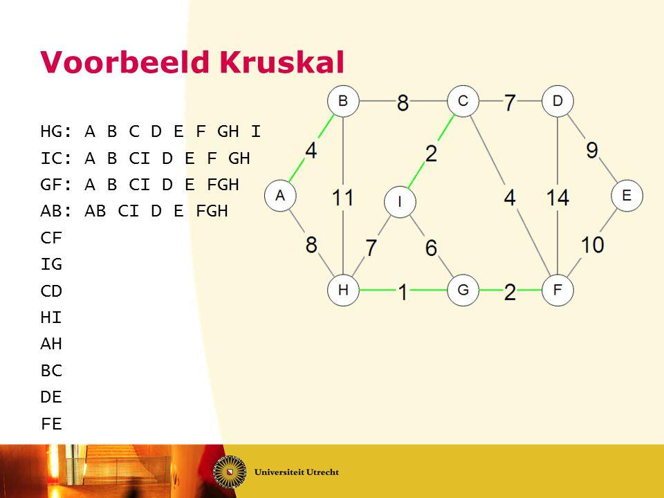 Voorbeeld Kruskal HG: A B C D E F GH I IC: A B CI D E F GH GF: A B CI D E FGH AB: AB CI D E FGH CF IG CD HI AH BC DE FE