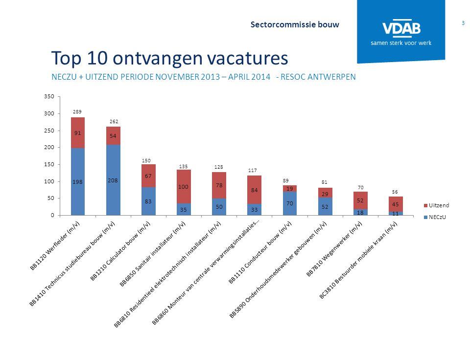 Top 10 ontvangen vacatures NECZU + UITZEND PERIODE NOVEMBER 2013 – APRIL 2014 - RESOC ANTWERPEN 3 Sectorcommissie bouw