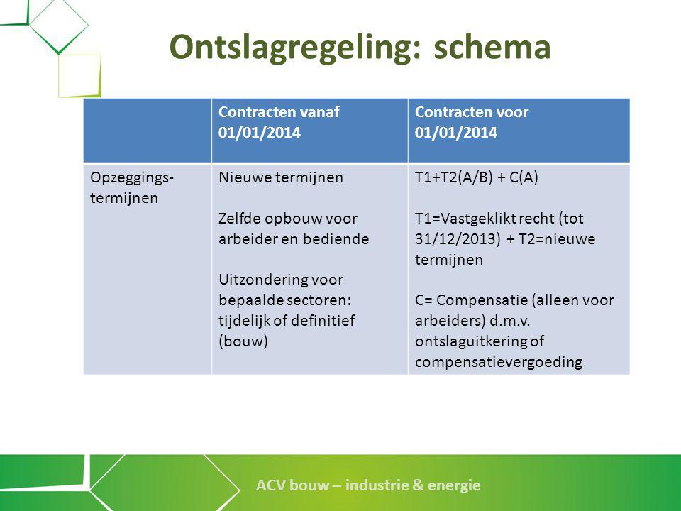 ACV bouw – industrie & energie Ontslagregeling: schema Contracten vanaf 01/01/2014 Contracten voor 01/01/2014 Opzeggings- termijnen Nieuwe termijnen Z