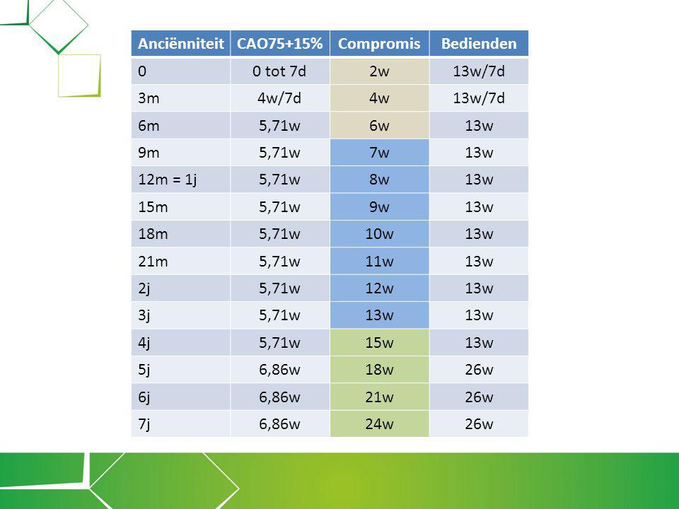 ACV bouw – industrie & energie Ontslagcompensatievergoeding •Bedrag ontslagcompensatievergoeding = (A-B1-B2) X [(BML X 0,8693) + Bonus – BV]/30 •Bonus = bedrag van de werkbonus (vermindering RSZ- bijdragen werknemers) •BV = bedrag van bedrijfsvoorheffing zonder de vermindering wegens gezinslast •berekening wordt aangepast aan deeltijds werk, onder meer i.g.v landingsbaan (= Q/S)