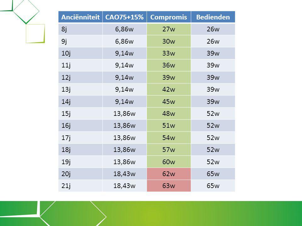 AnciënniteitCAO75+15%CompromisBedienden 8j6,86w27w26w 9j6,86w30w26w 10j9,14w33w39w 11j9,14w36w39w 12j9,14w39w 13j9,14w42w39w 14j9,14w45w39w 15j13,86w4