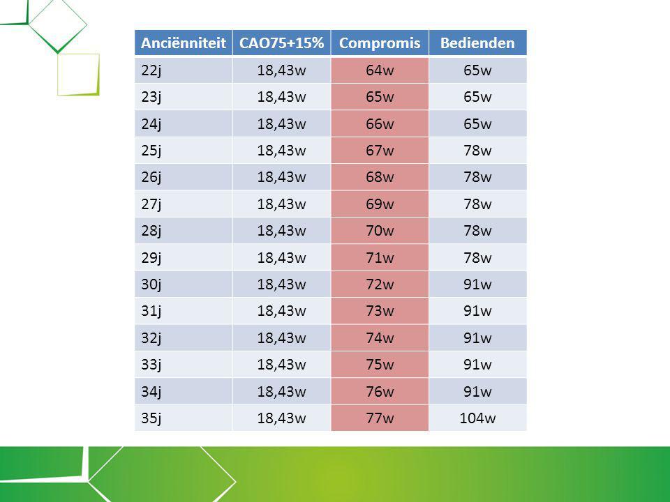 ACV bouw – industrie & energie Ontslagcompensatievergoeding Voorbeeld: -Uurloon = 15 € -Arbeidsregime 40 uren -A = 72 weken of 504 kalenderdagen -B1 = 18,43 weken of 129 kalenderdagen -B2 = 24 weken of 168 kalenderdagen -BML = 15 € X 40 X 4,3333 = 2.599,98 € -Bonus = 0 € -BV = 777,09 € Schaal I BV op 01/01/2014