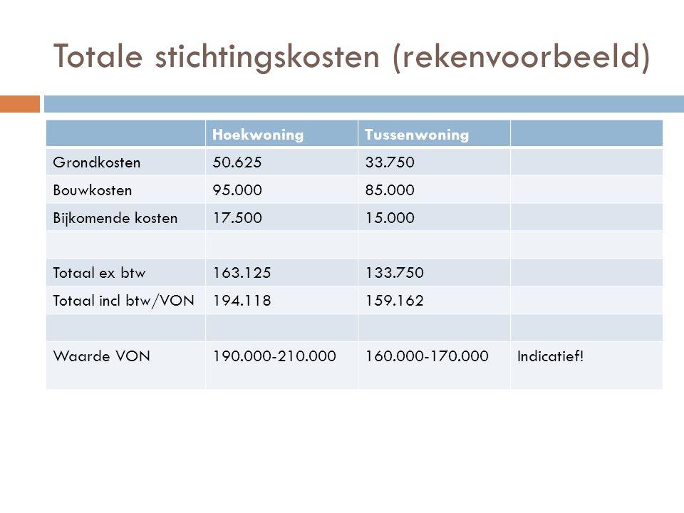 Totale stichtingskosten (rekenvoorbeeld) HoekwoningTussenwoning Grondkosten50.62533.750 Bouwkosten95.00085.000 Bijkomende kosten17.50015.000 Totaal ex