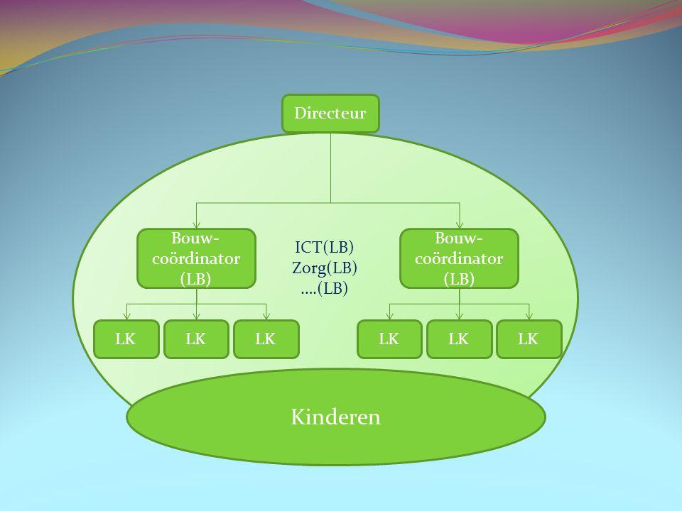 ICT(LB) Zorg(LB) ….(LB) LK Kinderen Bouw- coördinator (LB) Directeur Bouw- coördinator (LB) LK
